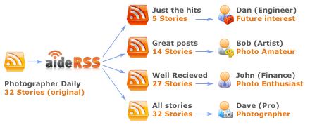 RSS-Feeds filtern