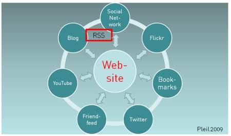 Strategiebeispiel für Cluetrain-PR in der Onlinekommunikation